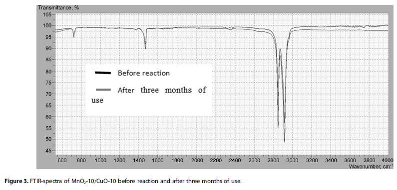 FTIR-spectra of MnO2-10/CuO-10