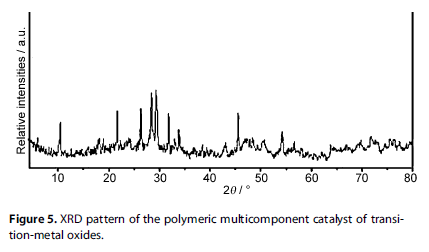 XRD pattern of the polymeric multicomponent catalyst