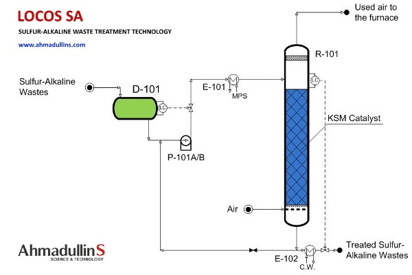 SULFUR_ALKALINE_WASTE_TREATMENT_600