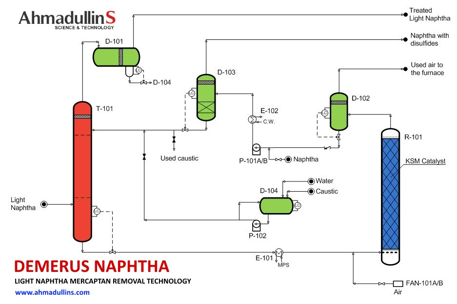 Mercaptan sulfur removal from light naphtha