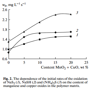 The dependence of the initial rates of the oxidation