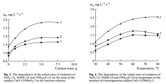 The dependence of the initial rates of oxidation