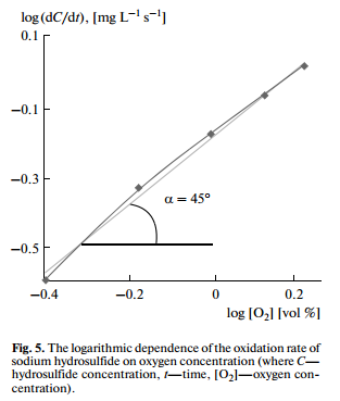 . The logarithmic dependence of the oxidation rate of sodium hydrosulfide