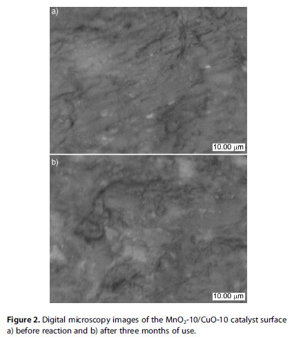 Digital microscopy images of the MnO2-10/CuO-10 catalyst