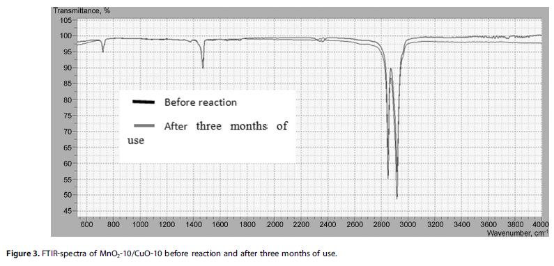 FTIR-spectra of MnO2-10/CuO-10