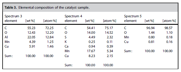 Elemental composition of the catalyst sample