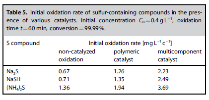 Initial oxidation rate of sulfur-containing compounds
