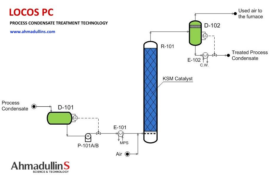 Process condensate treatment_technology